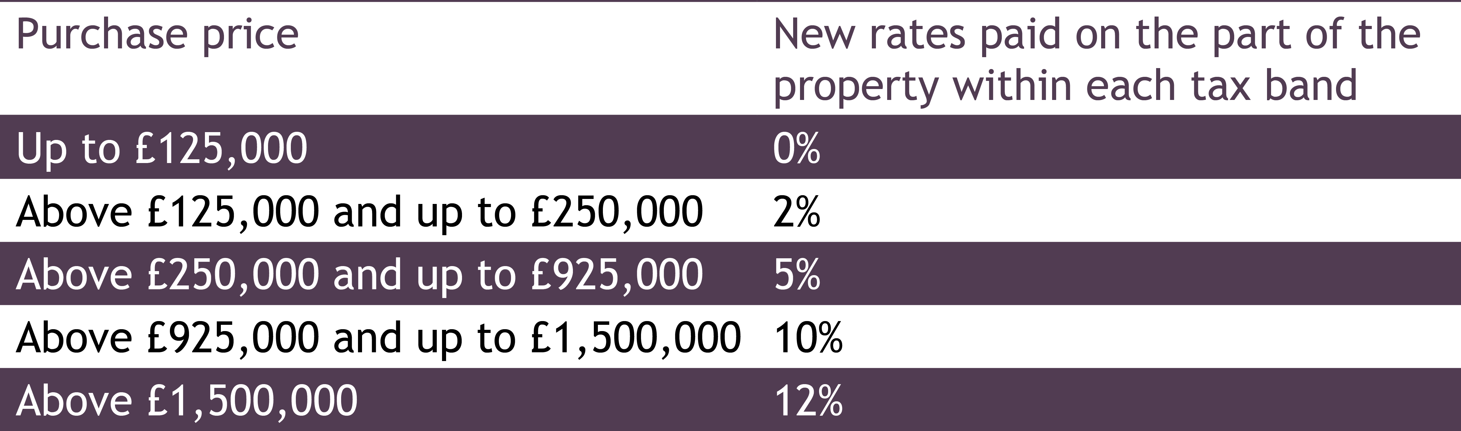 Stamp Duty Land Tax Bands Lloyd Amp Whyte